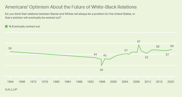 Americans' Optimism About the Future of White-Black Relations, 1964 to 2020