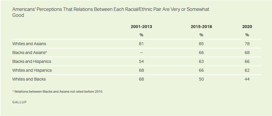 Americans' Perceptions That relations Between Each Race-Ethnic Pair Are Somewhat Good