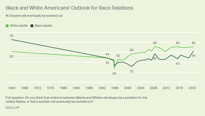 Black and White Americans' Optimism About the Future of White-Black Relations, 1964 to 2020