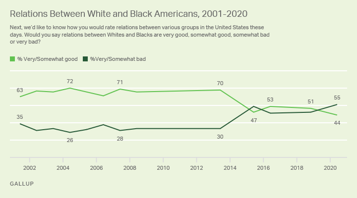 Gallup Poll White-Black Relations September 2020