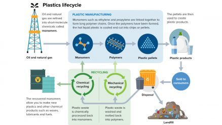 Plastics Lifecycle