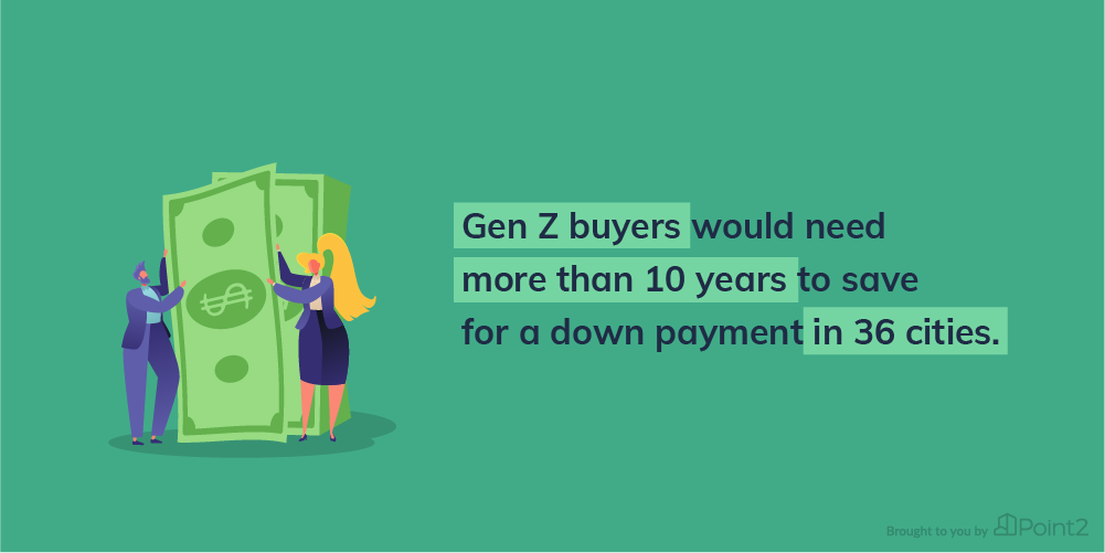 Gen Z Buyers would need more than 10 years to save for a down payment. Image Credit - Point2Homes