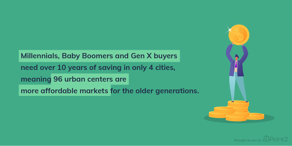 Home buying power across the generations.  Image Credit - Point2Homes