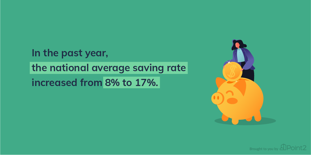 In the past year, the National Average Saving Rate has increased from 8% to 17%. Image Credit - Point2Homes